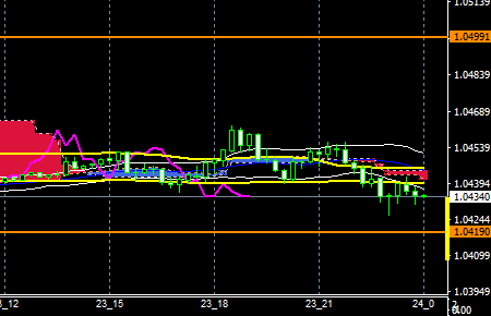 fxeurusd161223end