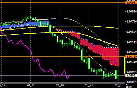 fxeurusd161228end