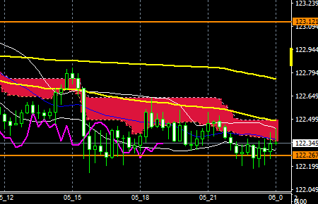 fxeurjpy170105end