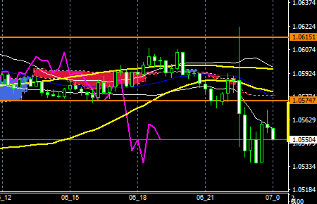 fxeurusd170106end