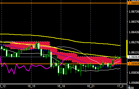 fxEURUSD170116END