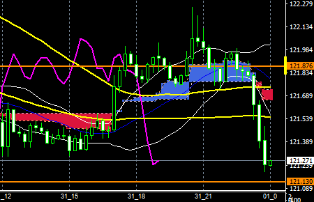 fxEURJPY170131END