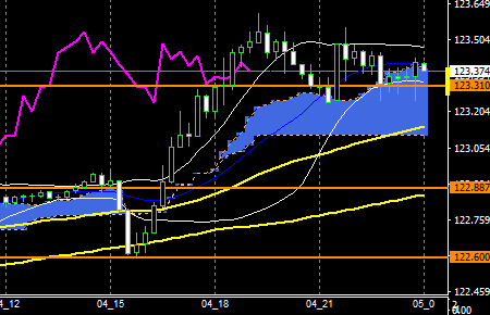 fxEURJPY170504END