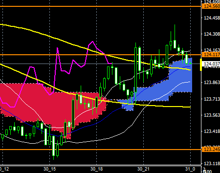 fxEURJPY170530END