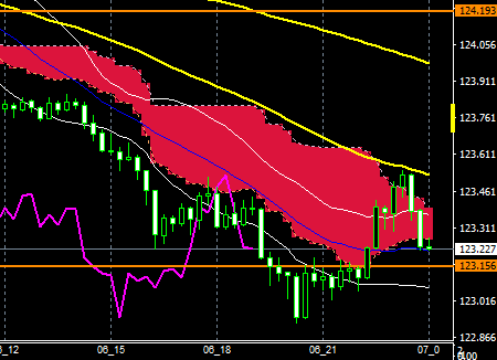 fxEURJPY170606END