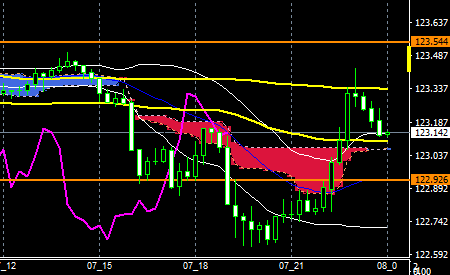 fxEURJPY170607END