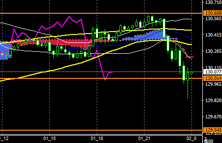fxEURJPY170801END