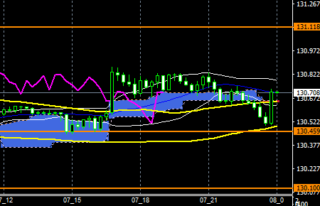 fxEURJPY170807END