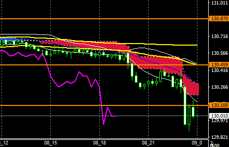 fxEURJPY170808END