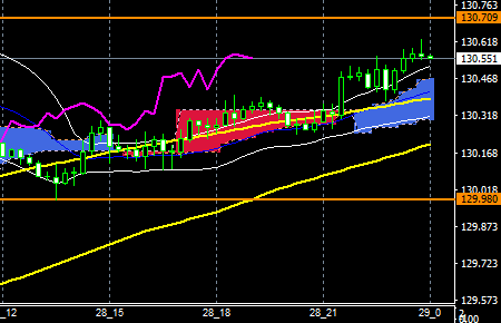 fxEURJPY170828END