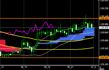 fxEURJPY170906END