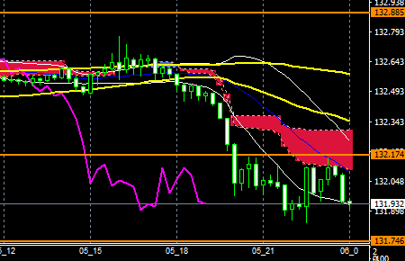 fxEURJPY171005END