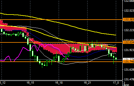 fxEURJPY171016END