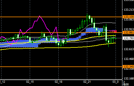 fxEURJPY171102end