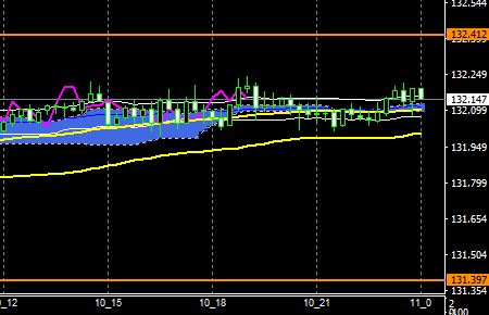 fxEURJPY171110END