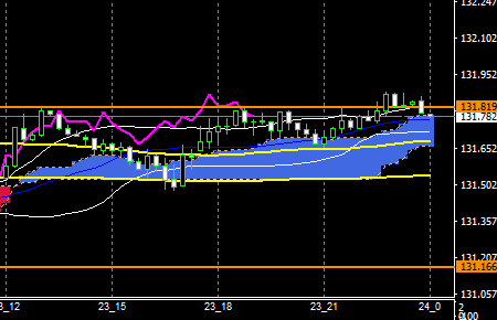fxEURJPY171123END