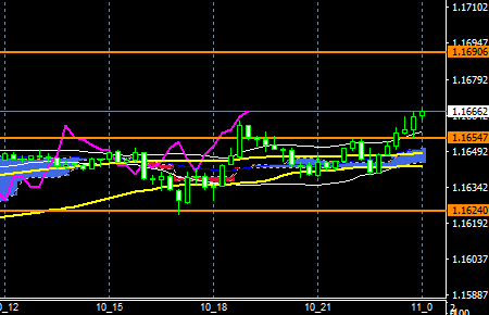 fxEURUSD171110END