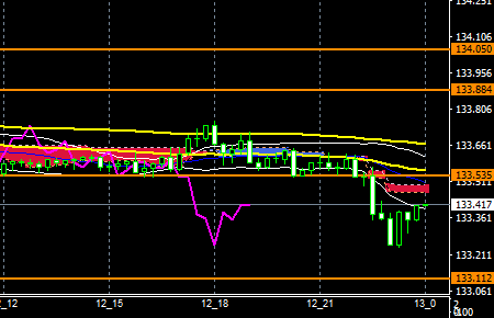 fxEURJPY171212END