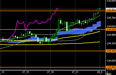 fxEURJPY171227END