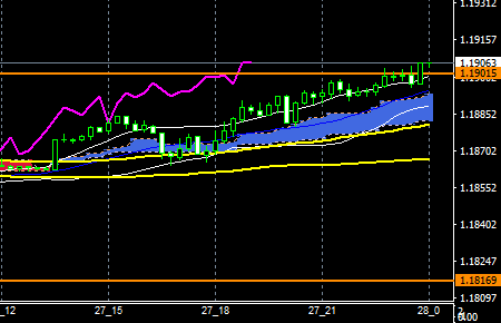 fxEURUSD171227END