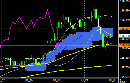 fxEURJPY180201END