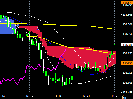 fxEURJPY180213END