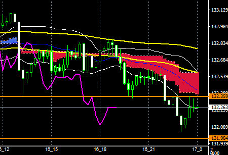 fxEURJPY180216END