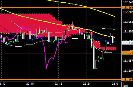 fxEURJPY180222END