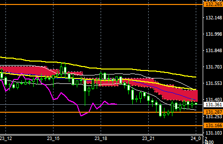 fxEURJPY180223END