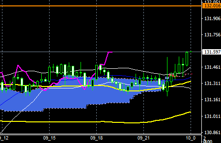 fxEURJPY180309END