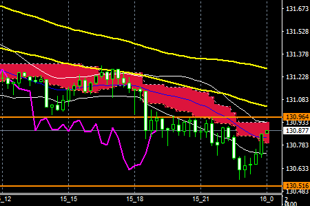 fxEURJPY180315END