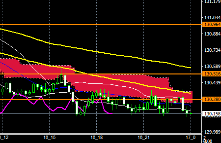 fxEURJPY180316END