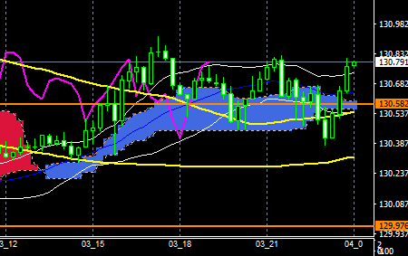 fxEURJPY180403END