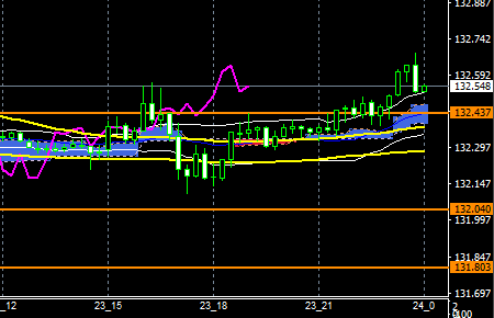 fxEURJPY180423END
