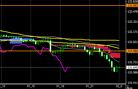 fxEURJPY180501END
