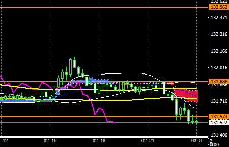 fxEURJPY180502end