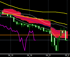 fxEURJPY180504END