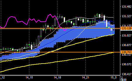 fxEURJPY180514END