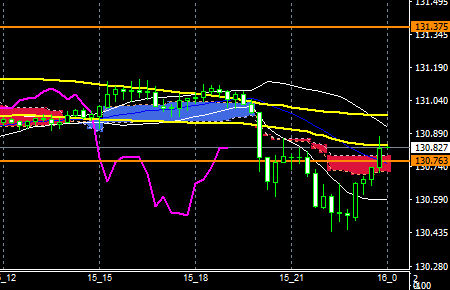 fxEURJPY180515END