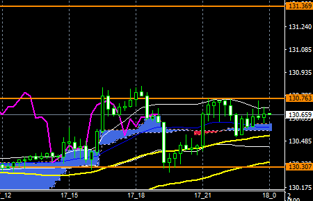 fxEURJPY180517end