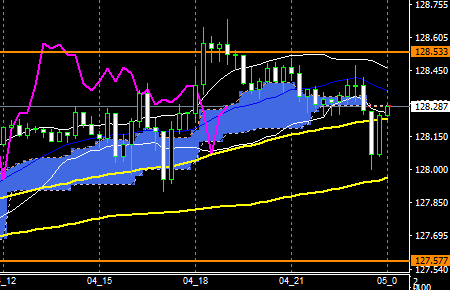 fxEURJPY180604END