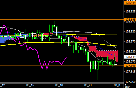 fxEURJPY180605END