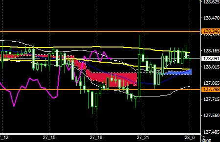 fxEURJPY180627END