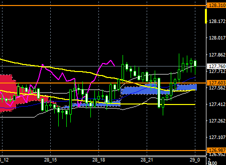 fxEURJPY180628end