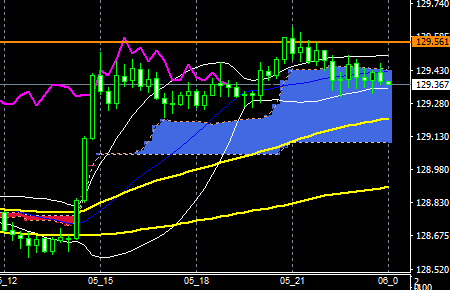 fxEURJPY180705END