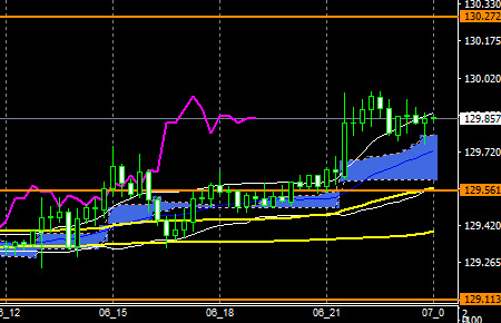 fxEURJPY180706END
