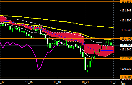 fxEURJPY180718END