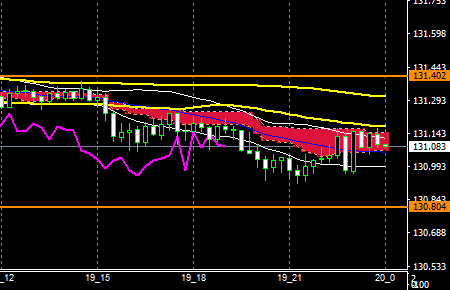 fxEURJPY180719END