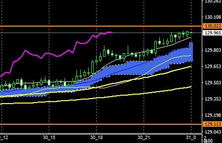 fxEURJPY180730END