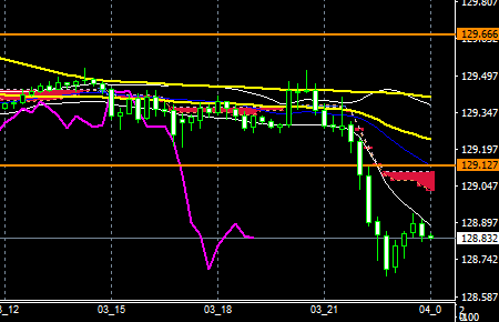fxEURJPY180803END